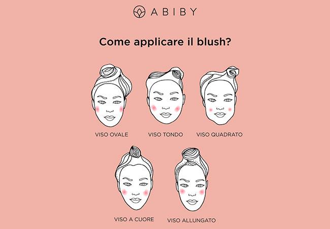come applicare il blush in base alla forma del viso infografica tecniche beauty consigli